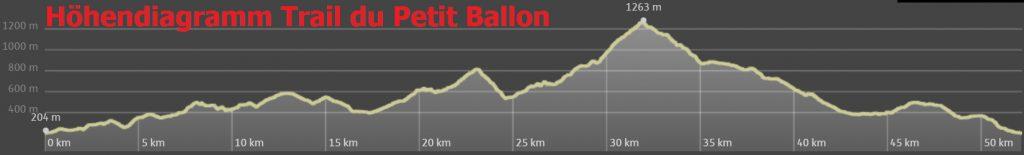 Höhendiagramm Trail du Petit Ballon 2017